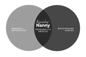 Knowing Nanny Diagram